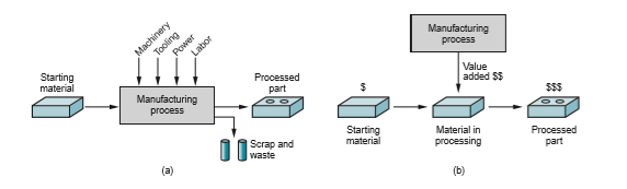 General Expression Of All Manufacturing Processes