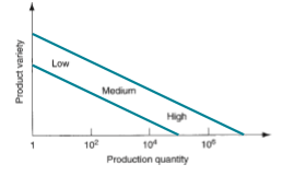 Product Variety And Production Quantity Relation In Manufacturing