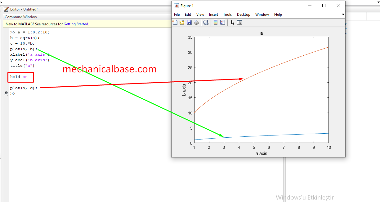 Drawing Multiple Curves On One Graph In MatLab®(Illustrated Expression)