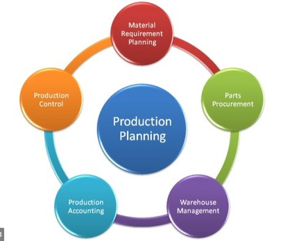 Responsiblities Of Production Planning And Control Departments