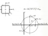 Engineering Calculator: Uniaxial Tension Combined With Torsional Shear