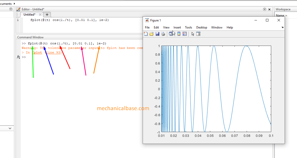 Drawing Curves Of Funtions And Polynomials In MatLab Very Easily