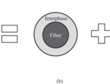 Interphase Structures Between Phases Of Composites