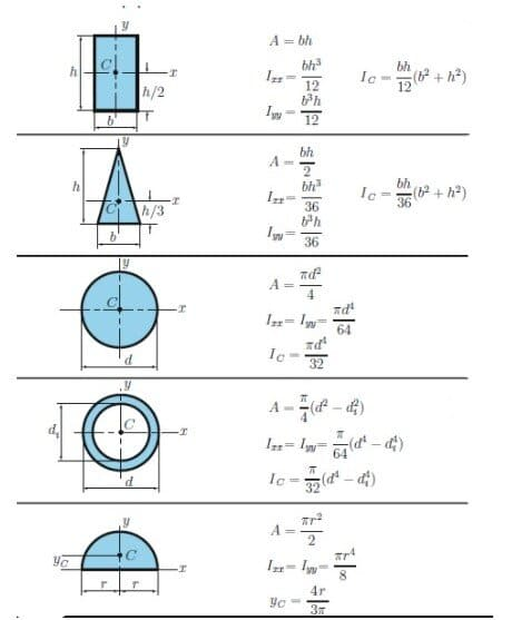 Area(2nd) Moment Of Inertia Calculator Of Certain Cross Sectional Shapes