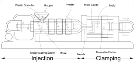 All The Aspects Of Plastic Injection Molding Processes