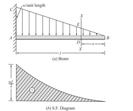 Drawing Shear Force Diagrams Effectively