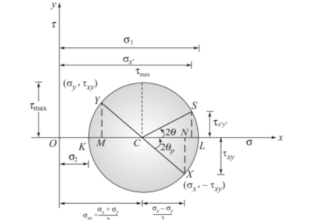 How To Draw Mohr's Circle Efficiently?