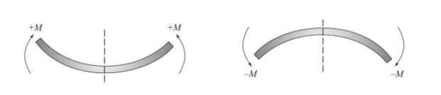 Sign Conventions Of Shear Force And Bending Moment