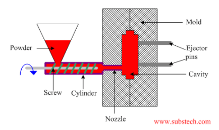 Powder Injection Molding Processes