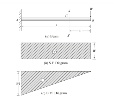 Drawing Bending Moment Diagrams Effectively