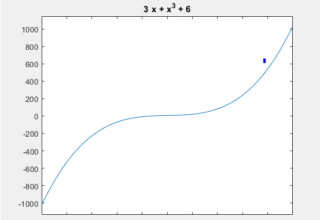 The Use Of 'ezplot()' Command In Matlab® To Draw 2D Curves Efficiently