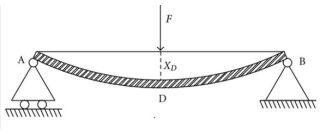 Double Integration Method For Beam Deflections