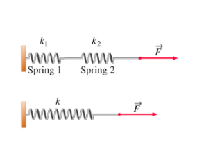 Parallel And Serial Combinations Of Springs