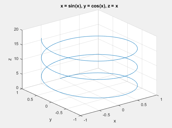 Drawing 3D Surfaces With The 'ezplot3()' Command In MatLab®