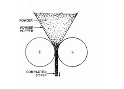Brief Explanation Of The Powder Rolling