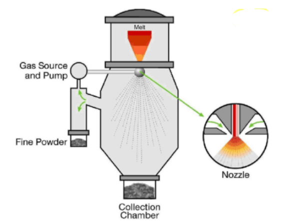 Metal Powder Production; Gas Atomization And Other Methods