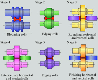 Brief Explanation Of Shape Metal Rolling Processes